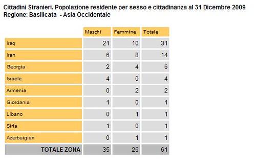 statistiche-basilicata