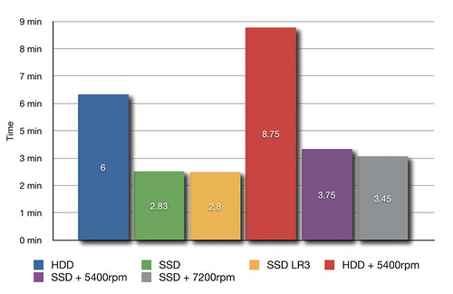 HDD vs SSD Lightroom Speed