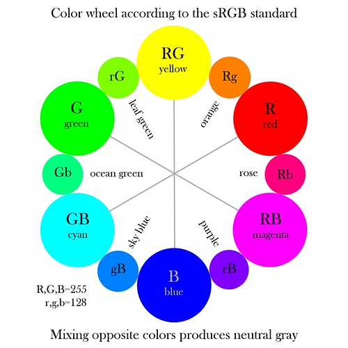 Color wheel according to the sRGB standard