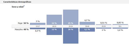 caractersticas demograficas de los fans en facebook del blog teorias del absurdo