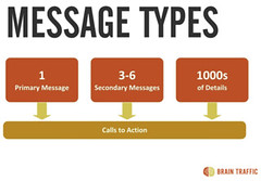 Message Types via Brain Traffic