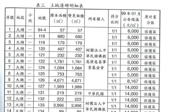 慈濟內湖社會福利園區開發計畫書第7頁,載有土地清冊明細,清冊中第11條列出地號131道路,其所有權人為中華民國。