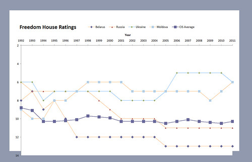 Freedom House Ratings
