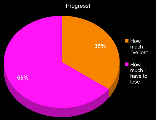 Pie chart showing 35% of weight loss accomplished
