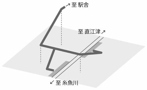 筒石駅の構造