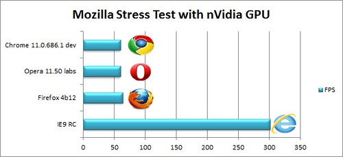 IE9RCBench_36_mozillastresstest_nvidia