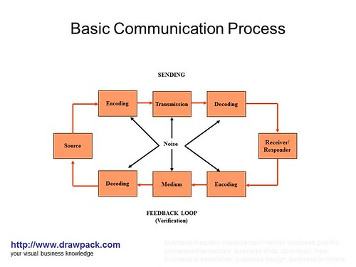 3 elements of communication process