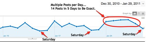 More Frequent Posting Generates More Traffic