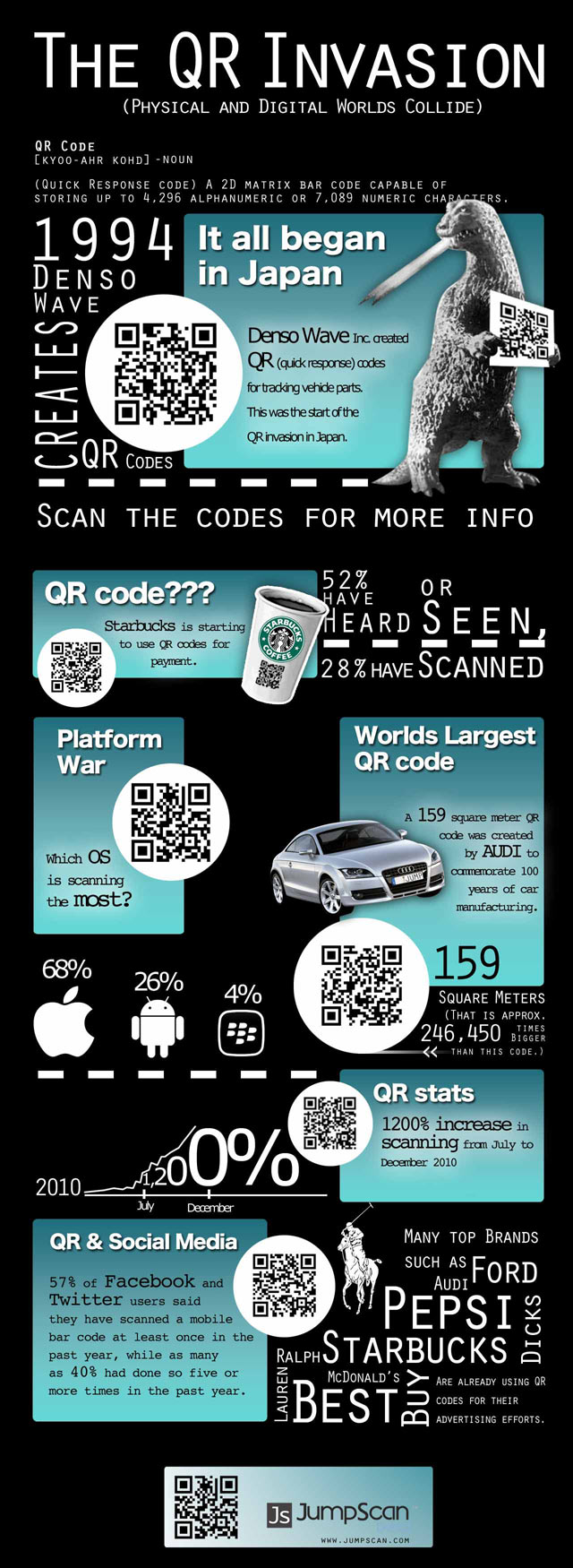 The QR Invasion - Who's Really Scanning All Those QR Codes?