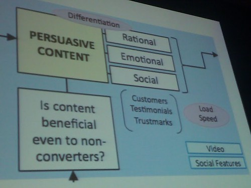SMX West 2011: CRO Session