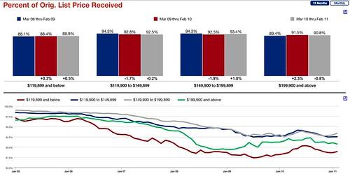 Percent of Orig Price