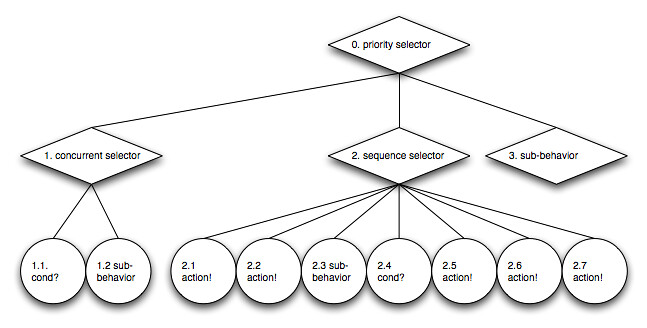 A diagram of a behavior tree example - hosted on Flickr.com