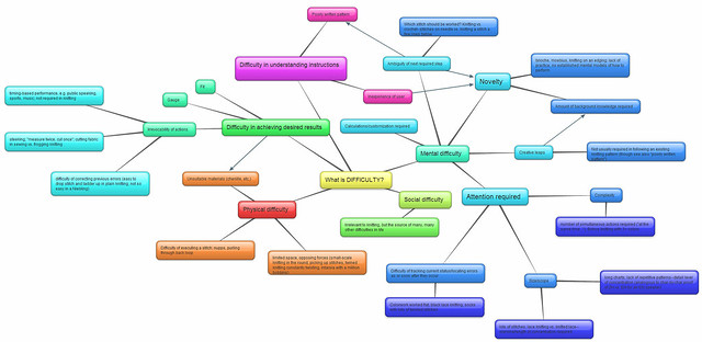 Knitting difficulty mind map