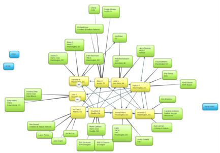 Network Nonprofits Map Their Networks