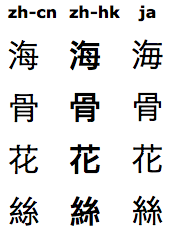 The Chinese characters 海, 骨, 花, and 絲 arranged in a tabular format.  Each character is on its own row, and the columns show its representation with the zh-cn, zh-hk, and ja language tags respectively.  ja-海 is different from the other two 海, zh-cn-骨 is different from the other two 骨, zh-cn-花 is different from the other two 花, and all three 絲 differ from each other.