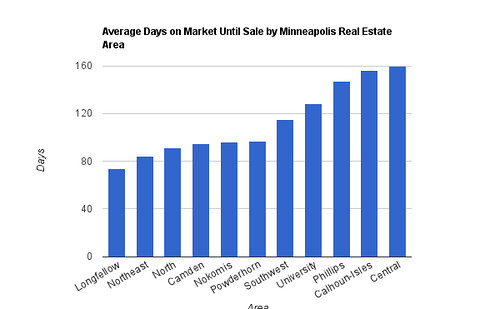 Days on Market by Minneapolis Real Estate Area