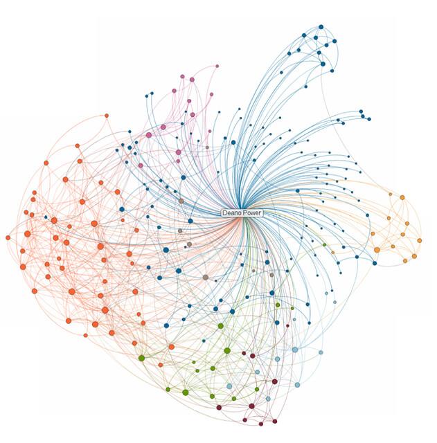 Deano Power_s LinkedIn Network Map