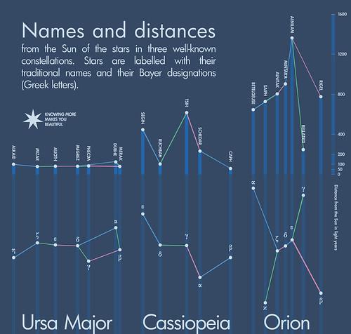 Orion-UrsaM-Dist-3-o1