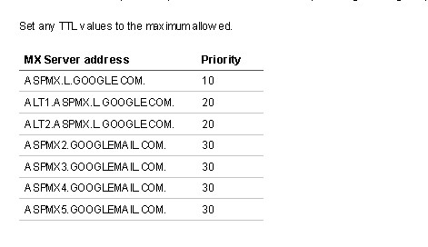 MX Server addresses for your Google Apps Email - blankpxiels.com