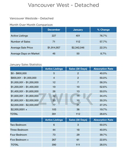 West_Van_Detached STATS
