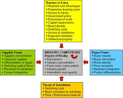 porter s five forces essar oil Sehen sie sich das profil von mohit sarvaiya auf  swot analysis, porter's five forces model, value chain  sports fmcg agriculture power oil b2b.