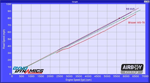2006 WRX WS70 v RE01R road speed