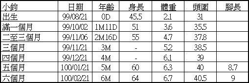 1000221記錄6M-小鈞.jpg
