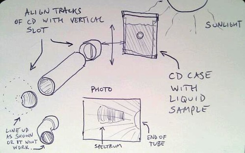 Spectrometry of liquid sample