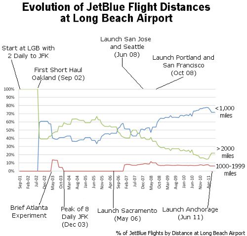 Evoluation of JetBlue Flight Distances at Long Beach Airport