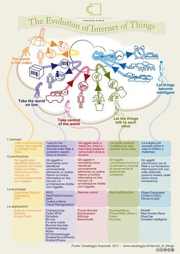 L'evoluzione di Internet of things