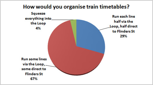 Results of survey: How would you organise train timetables?