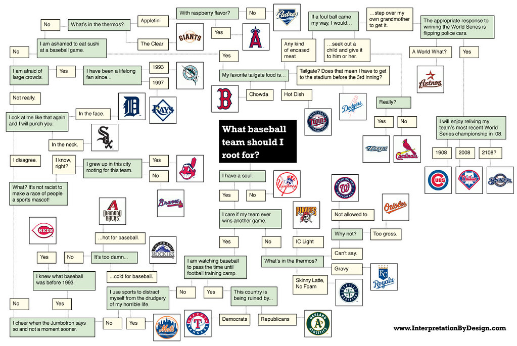 A Tremendous Flow Chart On How To Pick A Mlb Team  Jeff Shelman