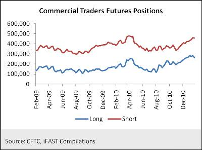 Commercial Traders Futures Positions