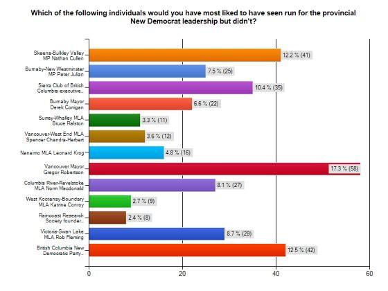 Public Eye Survey - December 21, 2011