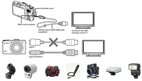Olympus XZ-1 Manual -- Instructions on Accessories