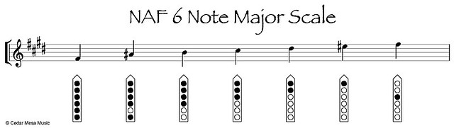NAF-6-Note-Major-scale-3