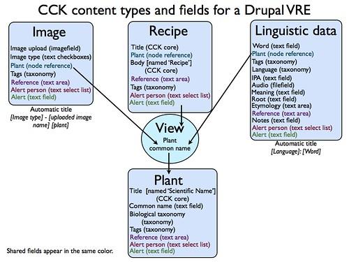 Drupal VRE CCK diagram