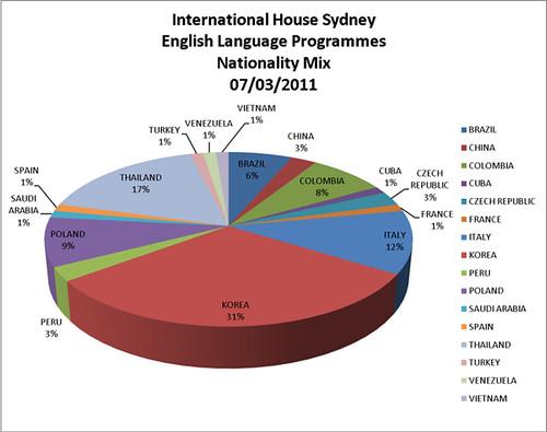 IH_Sydney_NationalityMIX