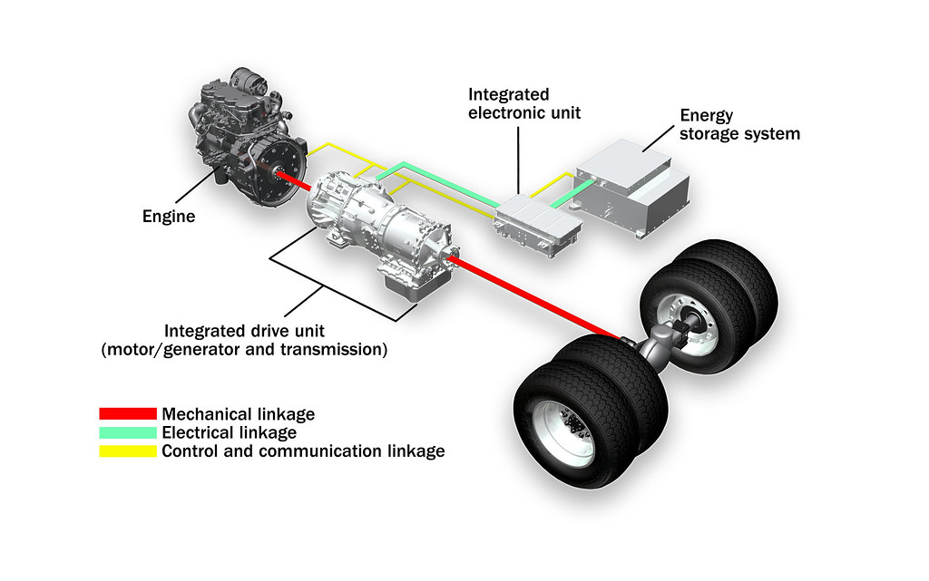 BAE Systems' HybriDrive parallel hybrid electric propulsion system for vocational trucks