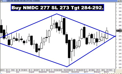 NMDC Diamond