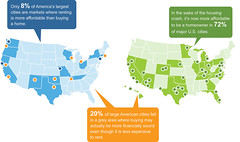 Rent vs. Buy Maps - Q1 2011