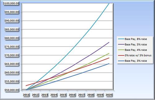 10-year pay analysis