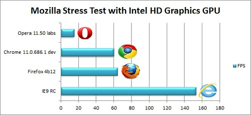 IE9RCBench_36_mozillastresstest_intel
