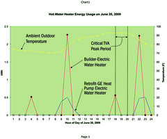 Water Heater Energy Use on June 20, 2009
