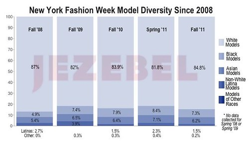 New York Fashion Week Diversity