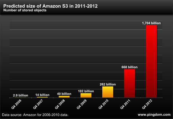 Future Amazon S3 growth
