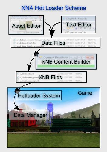 XNA Hot Loader Diagram
