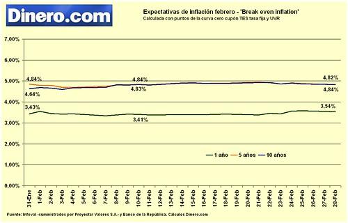 Expectativas de inflación febrero11