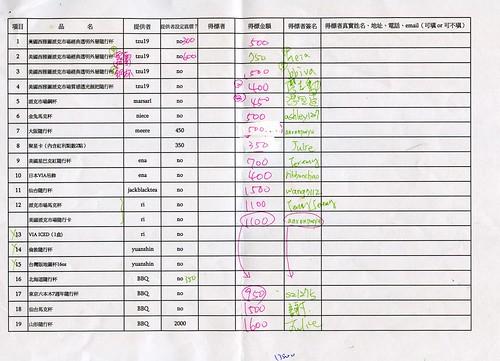 20110319 日本震災星巴克同好義拍會_義拍清冊_01