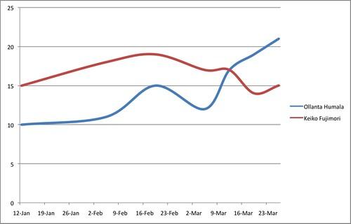 Cambios en el NSE C. Fuente: Ipsos Apoyo. Elaboración propia